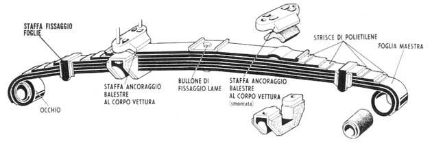 Schema Elettrico Per Accensione Elettronica Fiat 126 : Cinquino by emporio bigatti